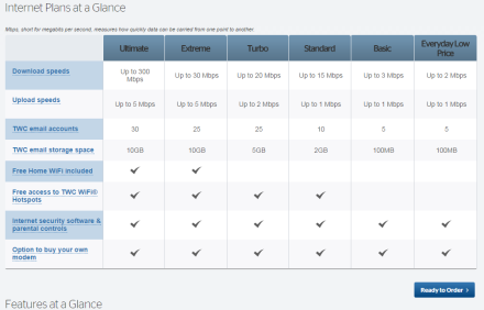 Time Warner Internet Price Sheet